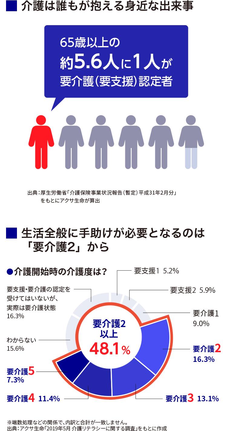 介護は誰もが抱える身近な出来事 65歳以上の約5.6人に1人が要介護(要支援)認定者 出典:厚生労働省「介護保険事業状況報告(暫定)平成31年2月分」をもとにアクサ生命が算出 生活全般に手助けが必要となるのは「要介護2」から 介護開始時の介護度は? 要介護2以上48.1% ※端数処理などの関係で、内訳と合計が一致しません。 出典:アクサ生命「2019年5月 介護リテラシーに関する調査」をもとに作成