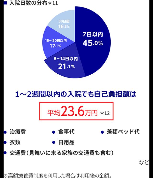 入院日数の分布。1~2週間以内の入院でも自己負担額は平均23.6万円。
