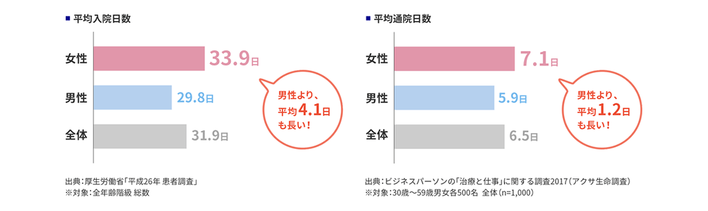 平均入院日数(男性より、平均4.1日も長い!)。平均通院日数(男性より、平均1.2日も長い!)