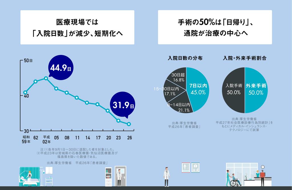 医療現場では「入院日数」が減少、短期化へ。手術の50%は「日帰り」、通院が治療の中心へ。
