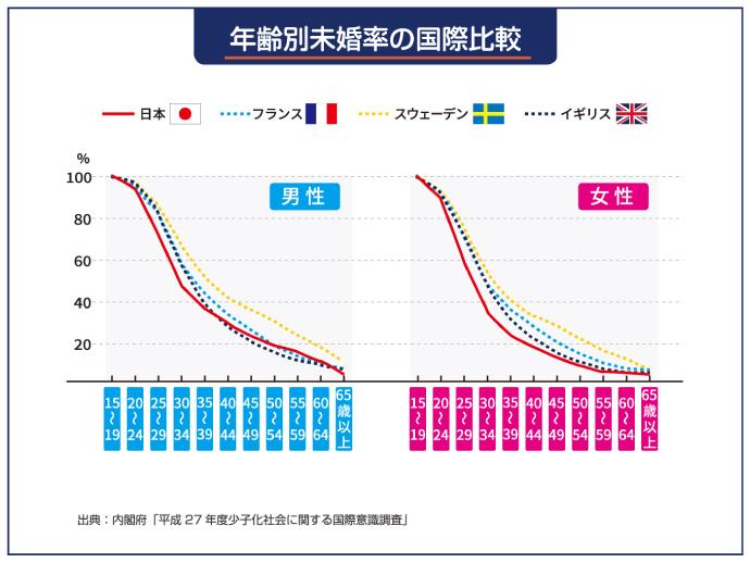 年齢別未婚率の国際比較