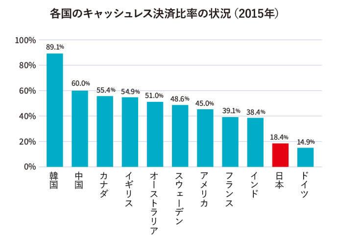 「日本 キャッシュレス化遅れてる」の画像検索結果