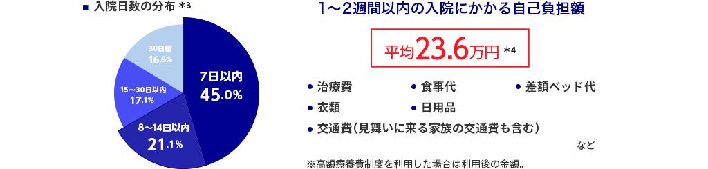 入院日数分布。1~2週間以内の入院にかかる自己負担額・・・平均23.6万円