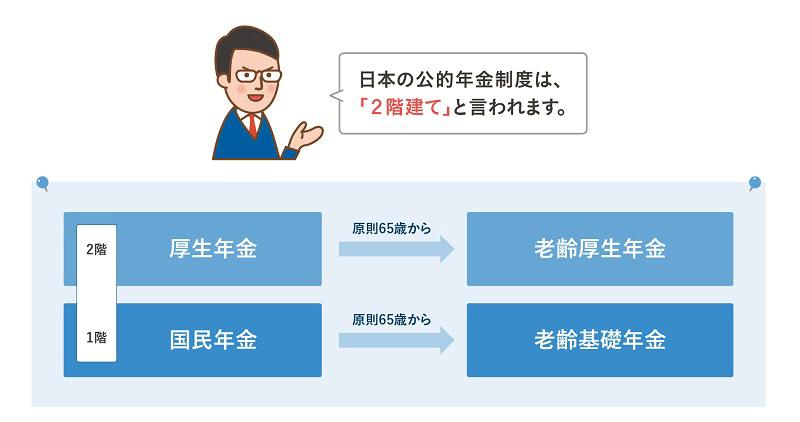 日本の公的年金制度は、「2階建て」と言われます。 2階「厚生年金」原則65歳から「老齢厚生年金」 1階「国民年金」原則65歳から「老齢基礎年金」