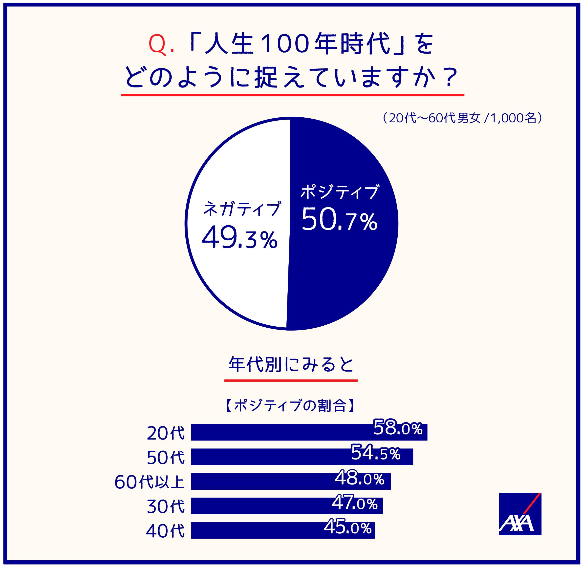 Q.「人生100年時代」をどのように捉えていますか?(20代~60代男女/1,000名) ポジティブ;50.7'% ネガティブ;49.3% 年代別にみると(ポジティブの場合) 20代;58.0% 50代;54.5% 60代以上;48.0% 30代;47.0% 40代;45.0%