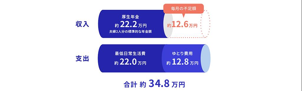 収入・・・厚生年金(約22.2万円)支出・・・最低日常生活費(約22.0万円)+ゆとり費用(約12.8万円)合計・・・約34.8万円
