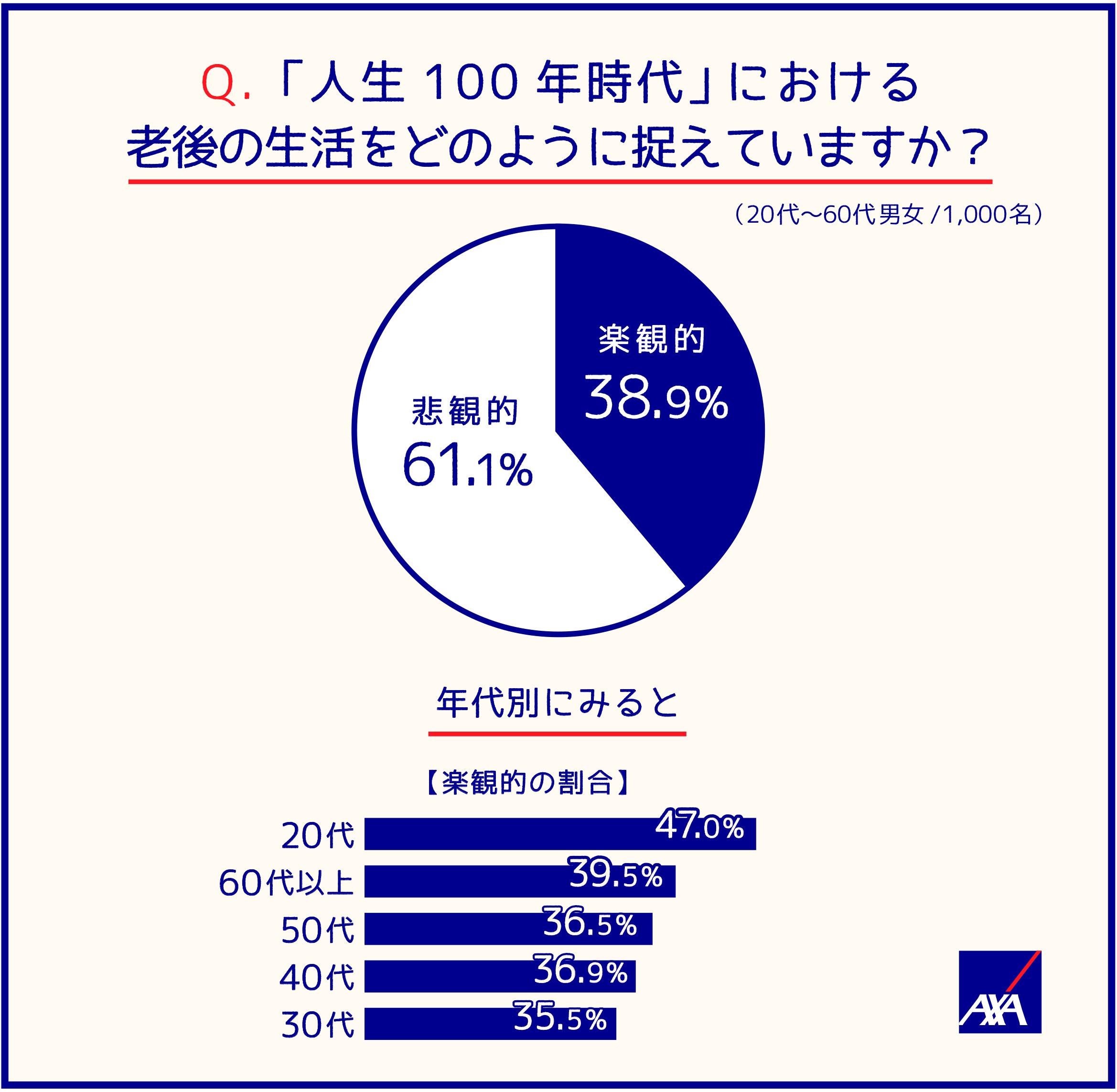 Q.「人生100年時代」における老後の生活をどのように捉えていますか?(20代~60代男女/1,000名) 楽観的;38.9% 悲観的;61.1% 年代別にみると(楽観的の割合) 20代;47.0% 60代以上;39.5% 50代;36.5% 40代;36.9% 30代;35.5%