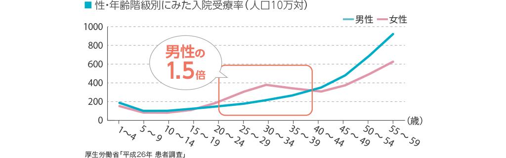 性・年齢階級別にみた入院受療率(人口10万対)