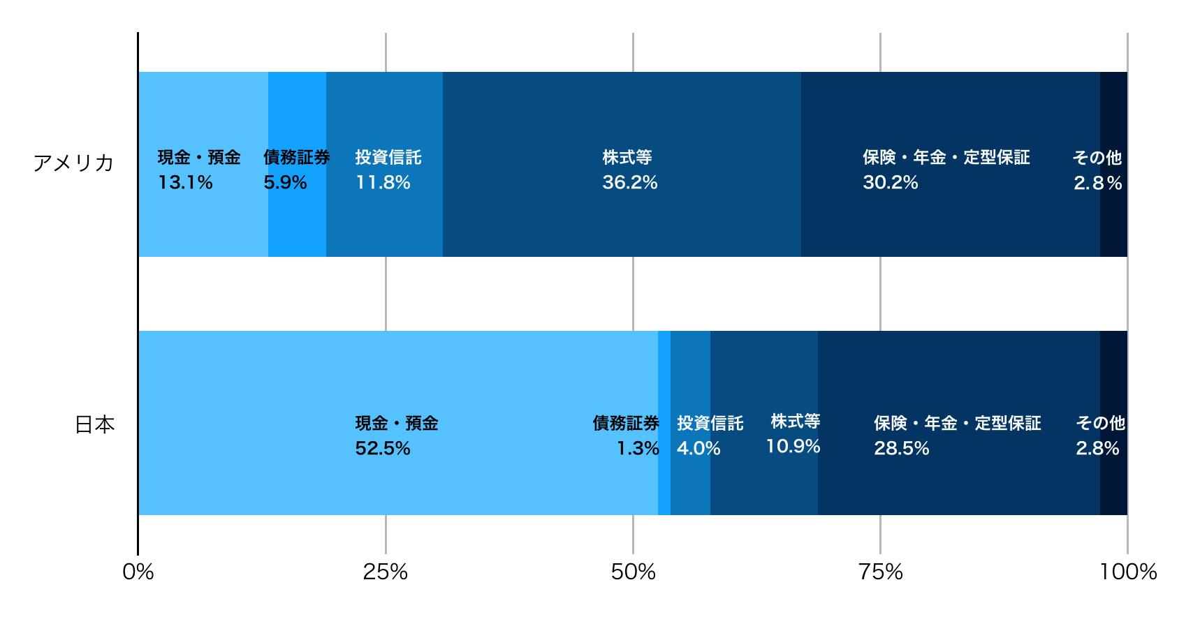 アメリカと日本の資産形成の比較