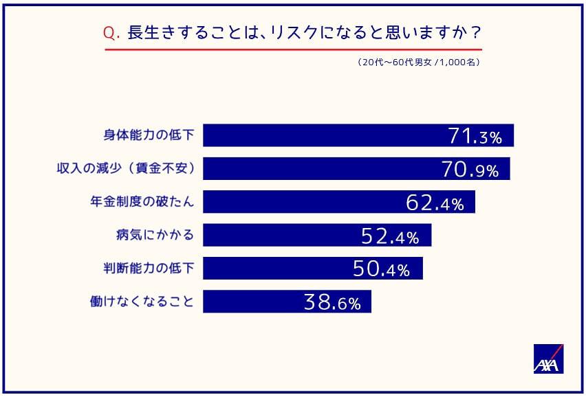 長生きすることは、リスクになると思いますか?(20代~60代男女/1,000名) 身体能力の低下;71.3% 収入の減少(賃金不安);70.9% 年金制度の破たん;62.4% 病気にかかる;52.4% 判断能力の低下;50.4% 働けなくなること;38.6%