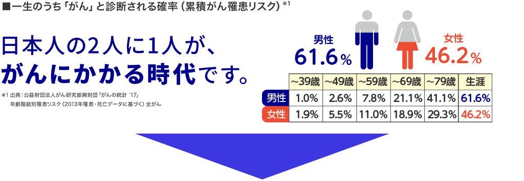日本人の2人に1人が、がんにかかる時代です。a