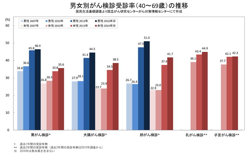 男女別がん検診受診率(40~69歳)の推移