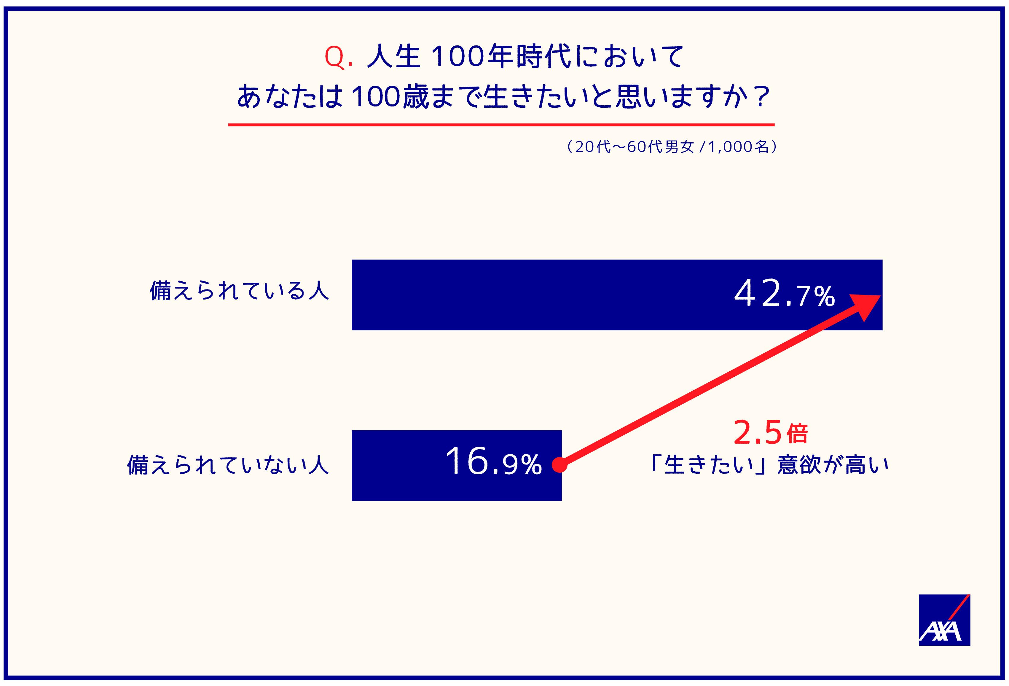 Q.人生100年時代においてあなたは100歳まで生きたいと思いますか?(20代~60代男女/1,000名) 備えられている人;42.7%(備えられていない人の2.5倍「生きたい」意欲が高い) 備えられていない人;16.9%