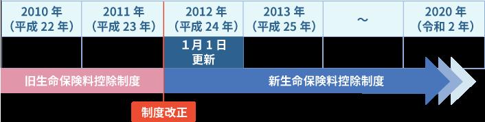生命保険料控除制度,更新日が2012年(平成24年)1月1日の場合