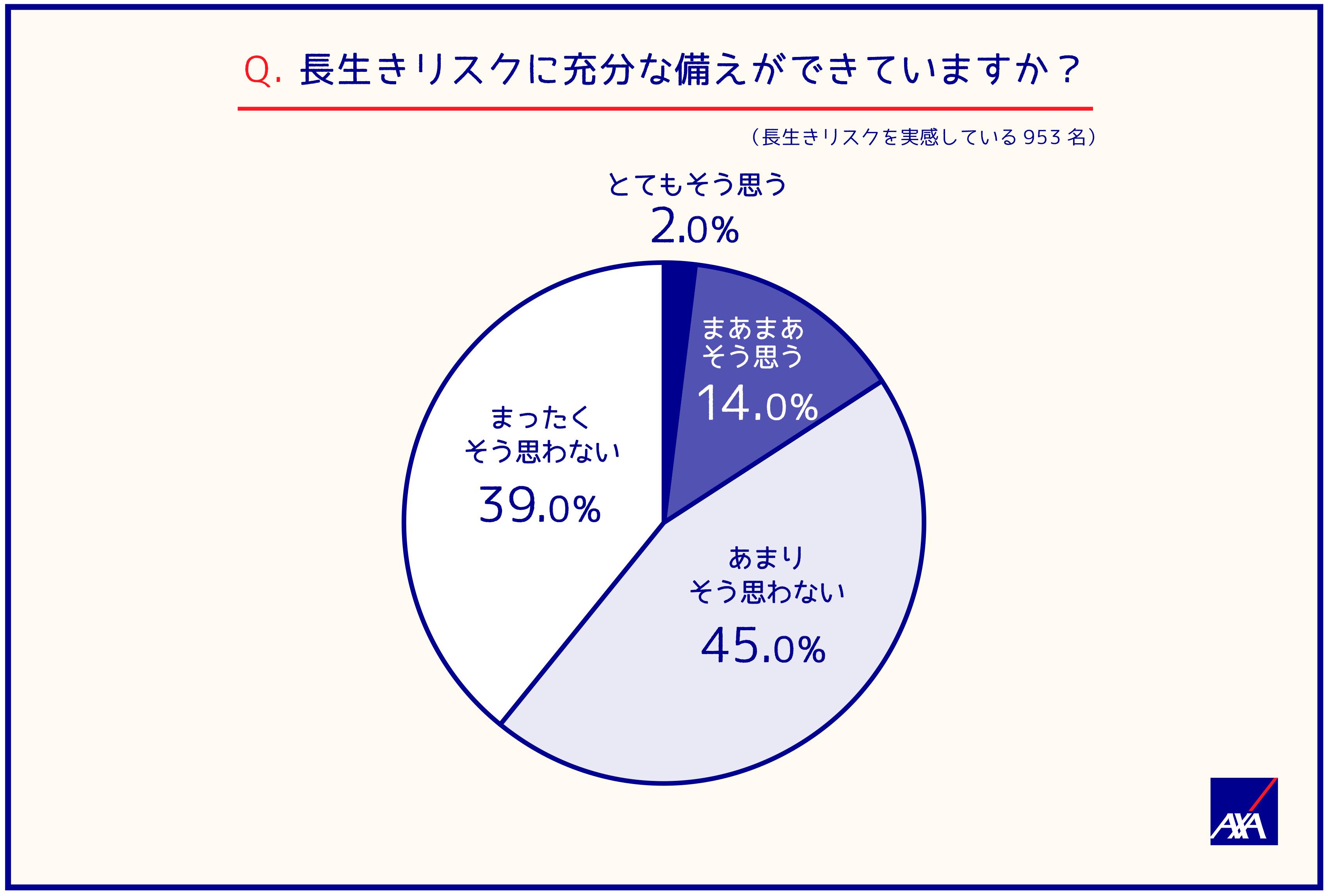 Q.長生きリスクに充分な備えができていますか?(長生きリスクを実感している953名) とてもそう思う;2.0% まあまあそう思う;14.0% あまりそう思わない;45.0% まったくそう思わない;39.0%