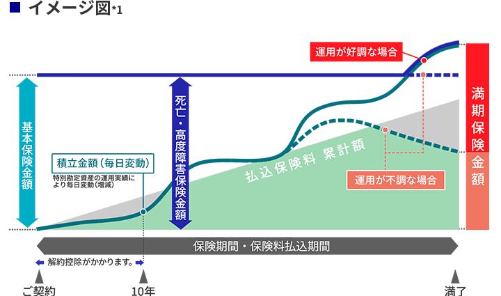 イメージ図(ユニット・リンクの特長)