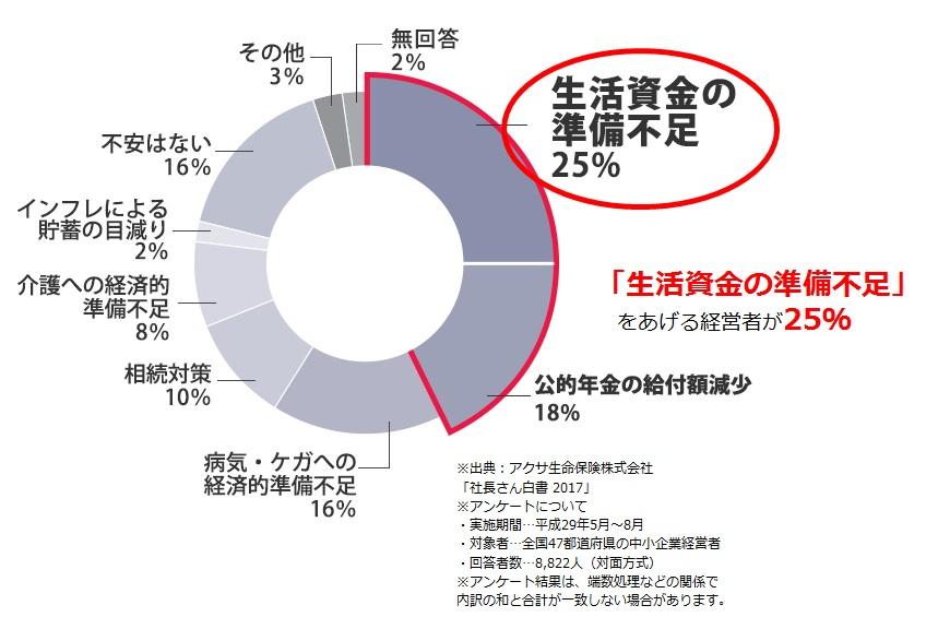 「生活資金の準備不足」をあげる経営者が25%