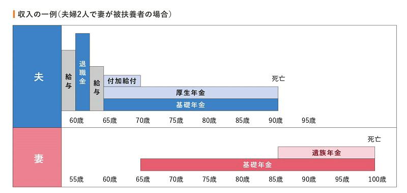 収入の一例のグラフ(夫婦2人で妻が被扶養者の場合)
