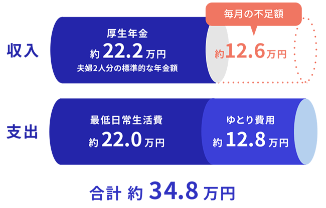 収入・・・厚生年金(約22.2万円)支出・・・最低日常生活費(約22.0万円)+ゆとり費用(約12.8万円) 合計・・・約34.8万円