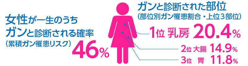女性が一生のうちガンと診断される確率(累積ガン罹患リスク)。ガンと診断された部位(部位別ガン罹患割合・上位3部位)