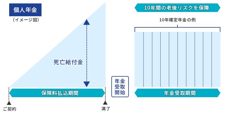 個人年金(イメージ図)