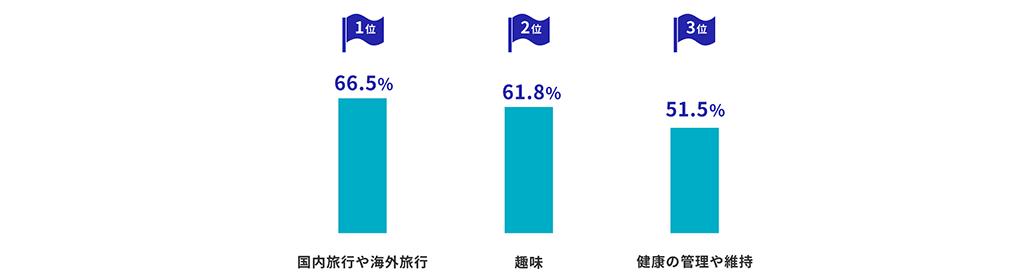 1位・・・66.5%(国内旅行や海外旅行)。2位・・・61.8%(趣味)。3位・・・51.5%(健康の管理や維持)