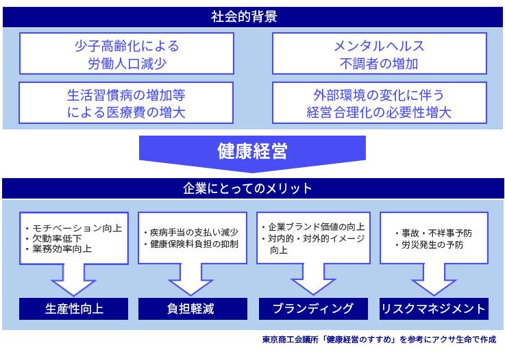 東京商工会議所「健康経営のすすめ」を参考にアクサ生命で作成