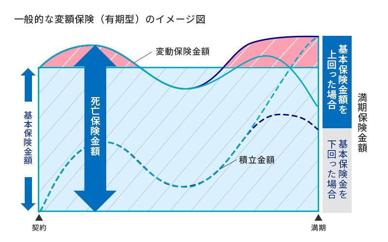一般的な変額保険(有期型)のイメージ図