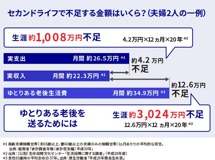 セカンドライフで不足する金額はいくら(夫婦2人の一例) 生涯約1,008万円不足  4.2万円×12ヵ月×20年*3 ゆとりある老後を送るためには 生涯約3,024万円不足  12.6万円×12ヵ月×20年*3 *3 男性65歳時の平均余命19.57年。出典:厚生労働省「平成29年簡易生命表」