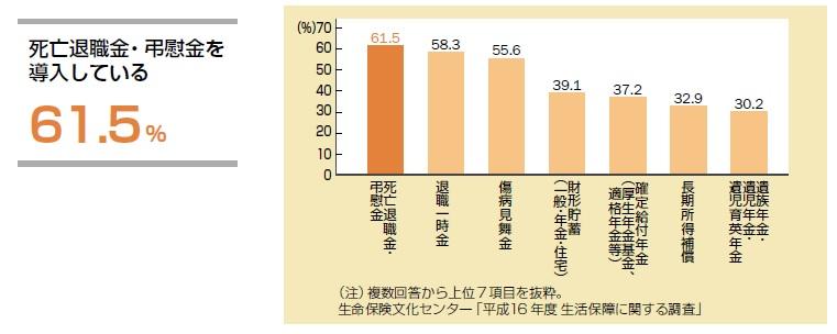 死亡退職金・弔慰金を導入している 61.5%